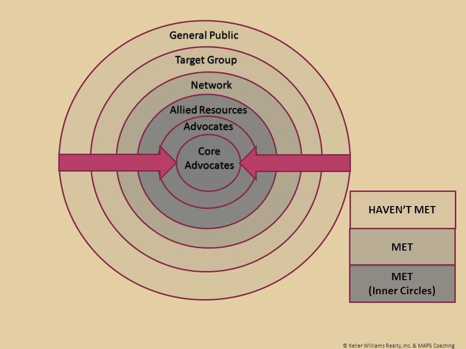 General PublicGeneral Public Target GroupTarget Group Network Allied ResourcesAllied Resources Advocates Core Advocates HAVEN'T MET MET MET (Inner Cir