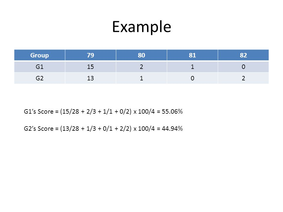 Example Group79808182 G115210 G213102 G1's Score = (15/28 + 2/3 + 1/1 + 0/2) x 100/4 = 55.06% G2's Score = (13/28 + 1/3 + 0/1 + 2/2) x 100/4 = 44.94%