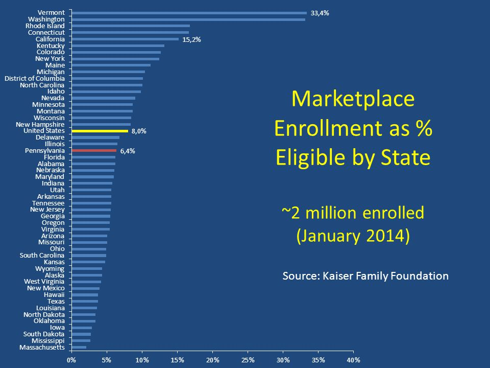 Marketplace Enrollment as % Eligible by State ~2 million enrolled (January 2014) Source: Kaiser Family Foundation