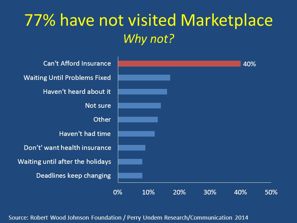 77% have not visited Marketplace Why not? Source: Robert Wood Johnson Foundation / Perry Undem Research/Communication 2014