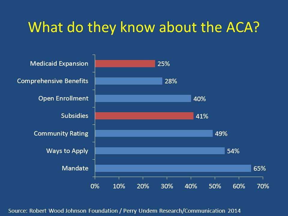 What do they know about the ACA? Source: Robert Wood Johnson Foundation / Perry Undem Research/Communication 2014