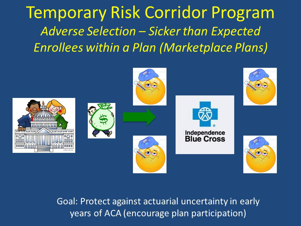 Temporary Risk Corridor Program Adverse Selection – Sicker than Expected Enrollees within a Plan (Marketplace Plans) Goal: Protect against actuarial uncertainty in early years of ACA (encourage plan participation)