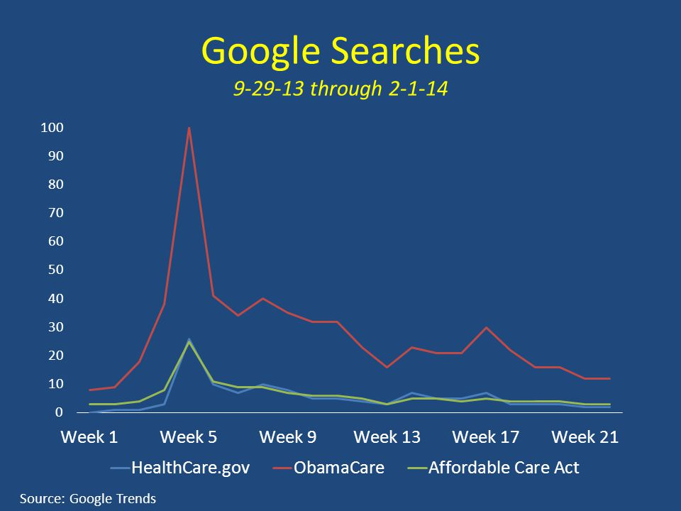 Google Searches 9-29-13 through 2-1-14 Source: Google Trends