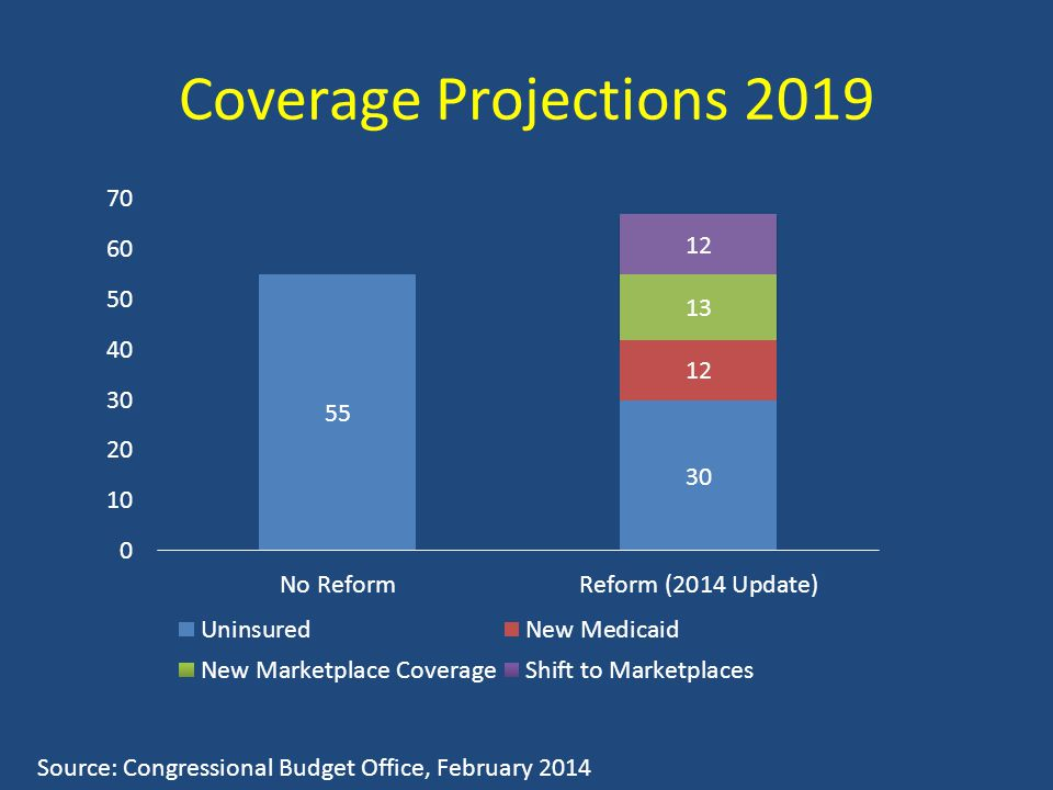 Coverage Projections 2019 Source: Congressional Budget Office, February 2014