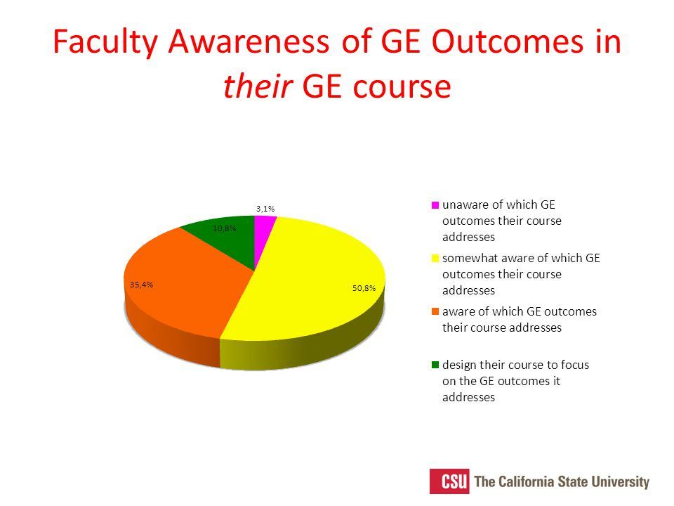 Faculty Awareness of GE Outcomes in their GE course