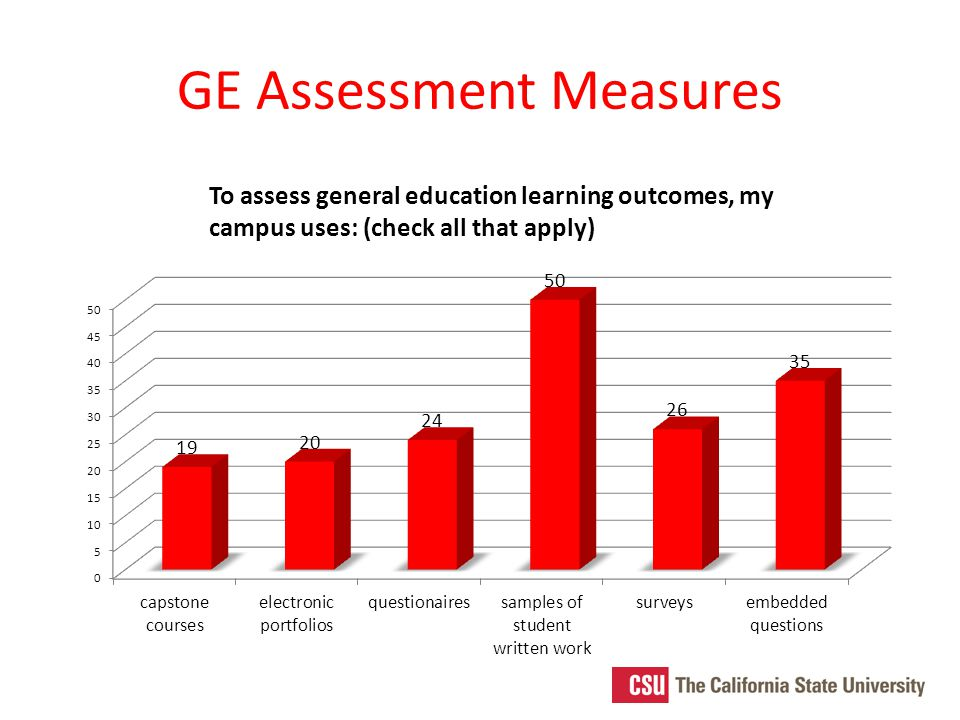 GE Assessment Measures To assess general education learning outcomes, my campus uses: (check all that apply)