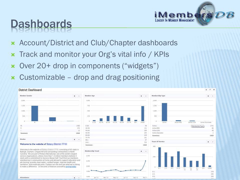  Account/District and Club/Chapter dashboards  Track and monitor your Org's vital info / KPIs  Over 20+ drop in components ( widgets )  Customizable – drop and drag positioning