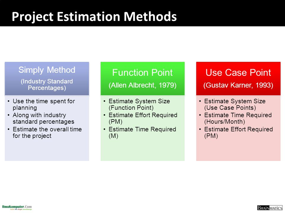 Project Estimation Methods Simply Method (Industry Standard Percentages) Use the time spent for planningUse the time spent for planning Along with ind