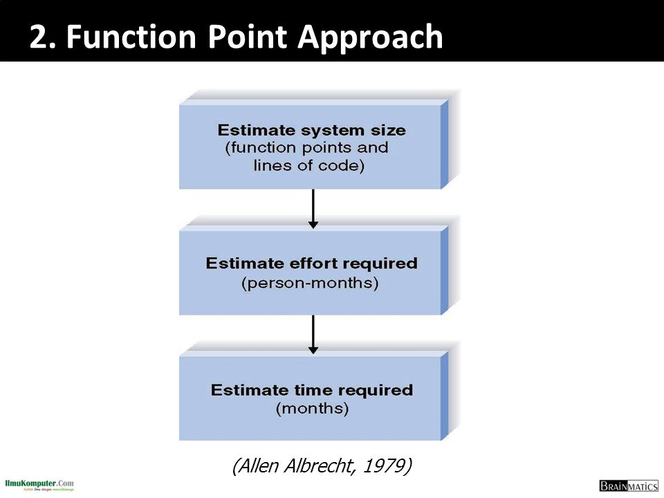 2. Function Point Approach (Allen Albrecht, 1979)