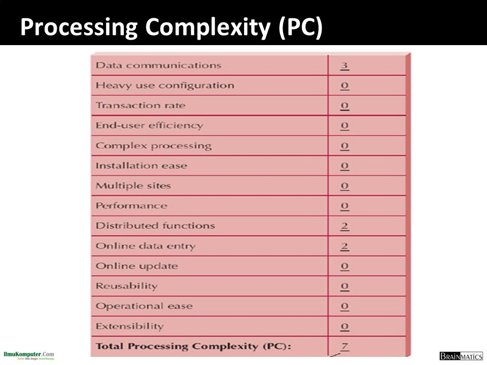 Processing Complexity (PC)
