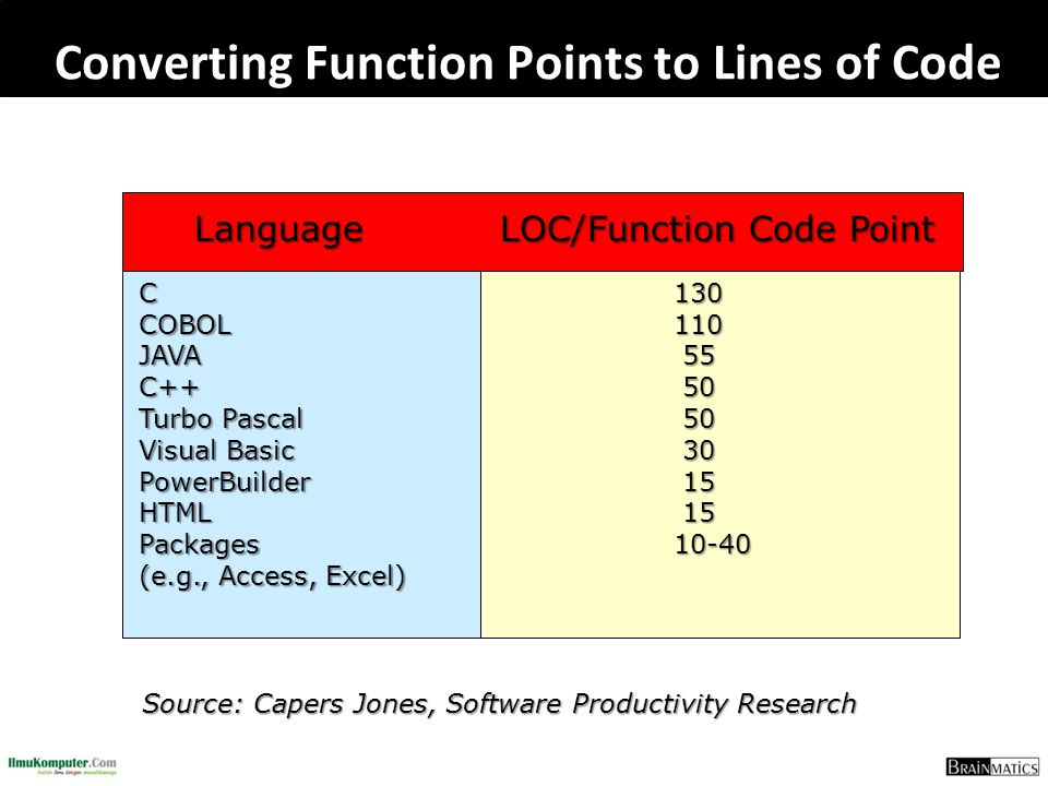 Converting Function Points to Lines of Code Source: Capers Jones, Software Productivity Research Language LOC/Function Code Point CCOBOLJAVAC++ Turbo