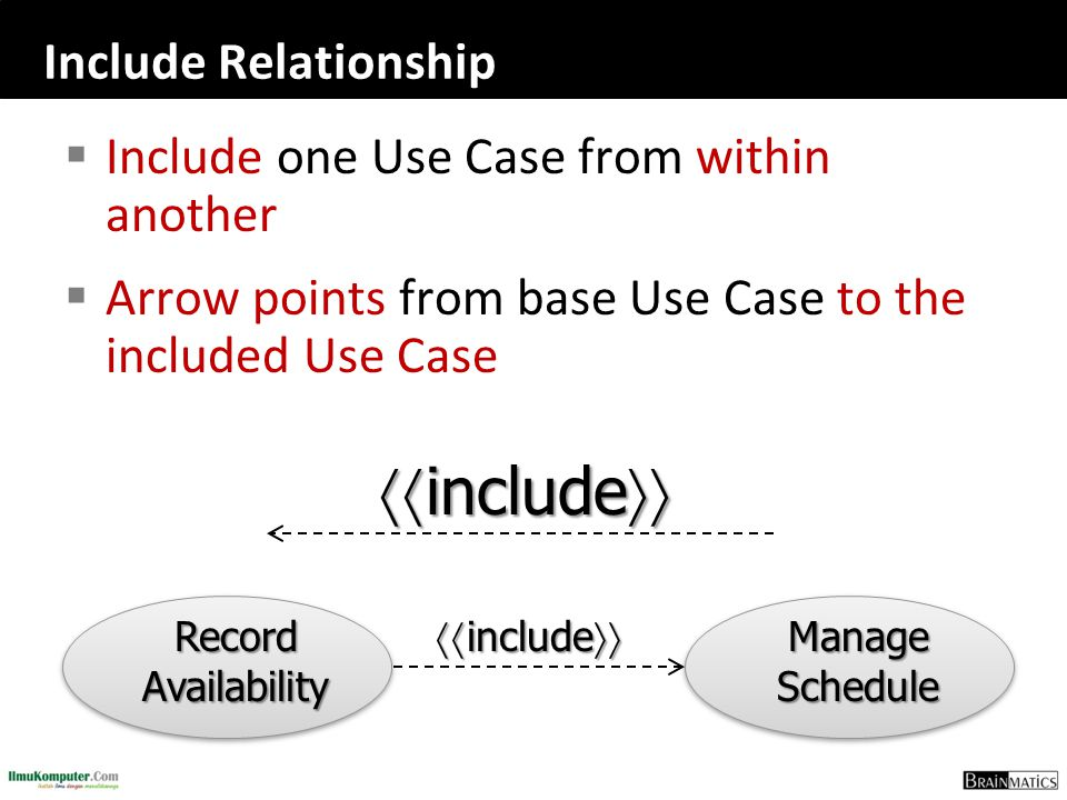 Include Relationship  Include one Use Case from within another  Arrow points from base Use Case to the included Use Case  include  Manage Schedu