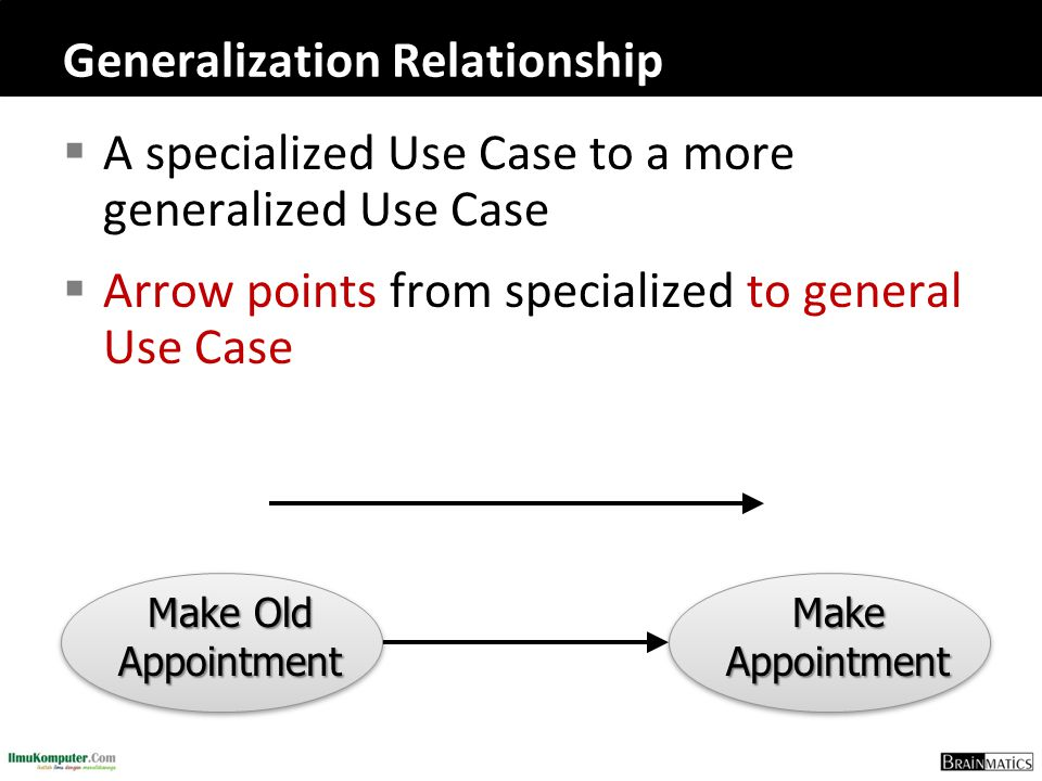 Generalization Relationship  A specialized Use Case to a more generalized Use Case  Arrow points from specialized to general Use Case Make Appointme