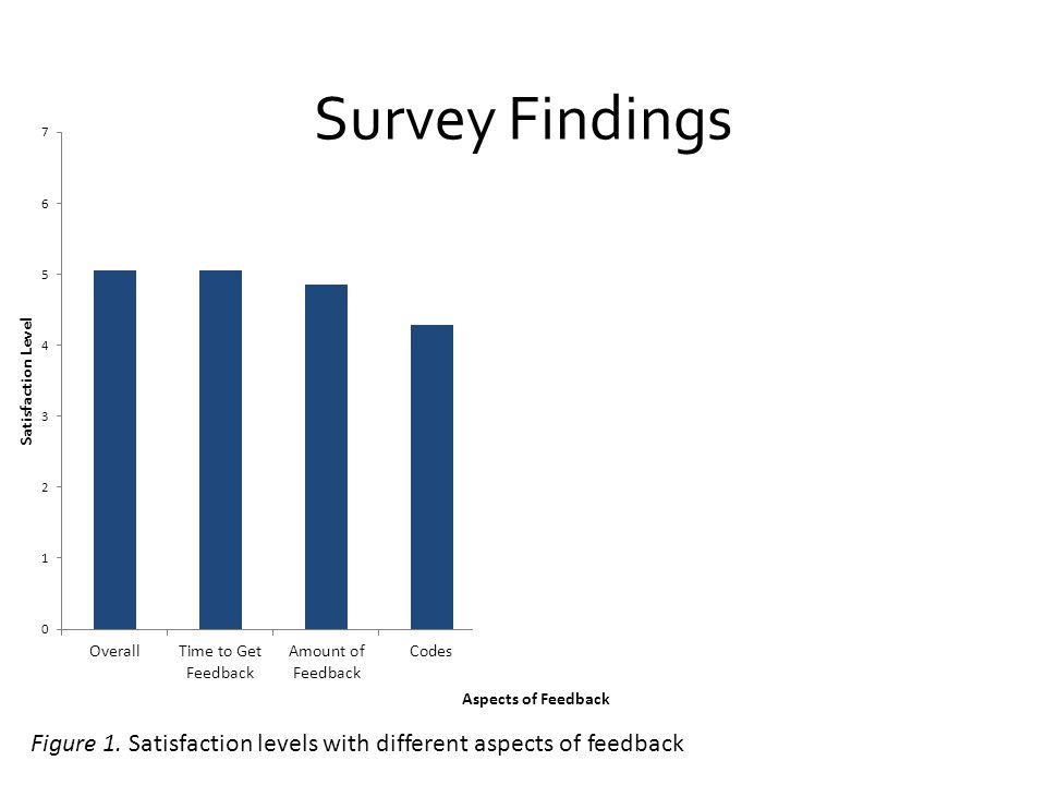 Survey Findings Figure 1. Satisfaction levels with different aspects of feedback