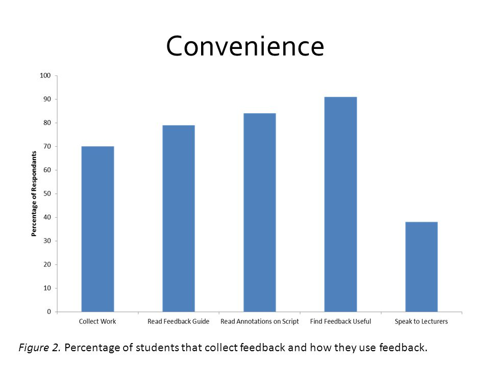 Convenience Figure 2. Percentage of students that collect feedback and how they use feedback.