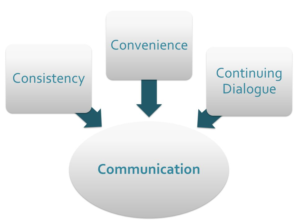 Communication ConsistencyConvenience Continuing Dialogue