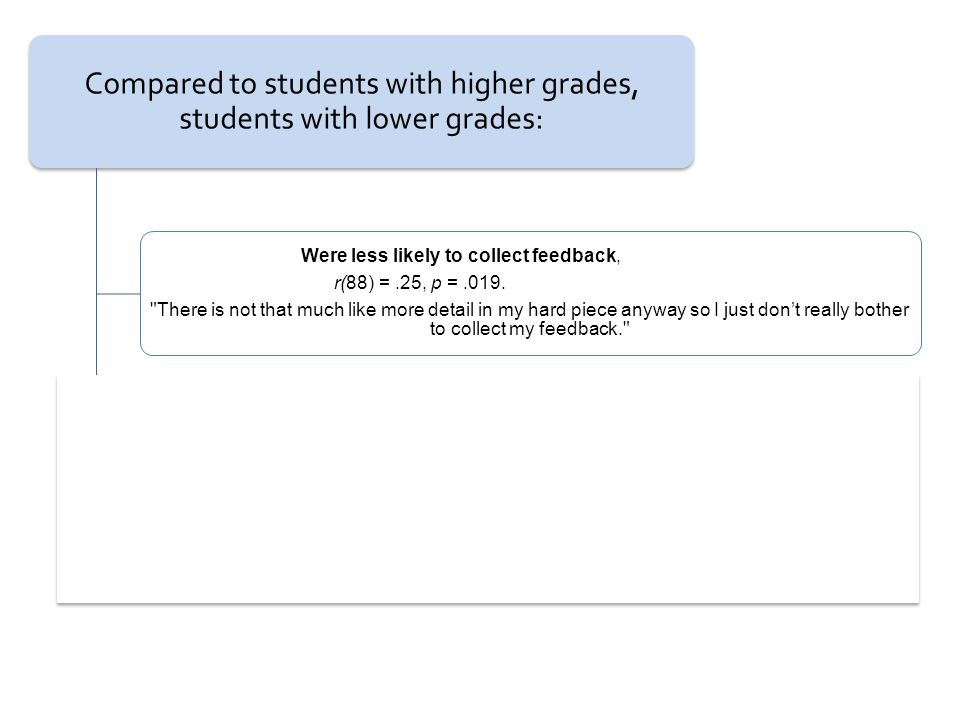 Compared to students with higher grades, students with lower grades: Were less likely to collect feedback, r(88) =.25, p =.019.