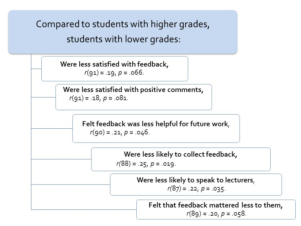 Compared to students with higher grades, students with lower grades: Were less satisfied with feedback, r(91) =.19, p =.066.