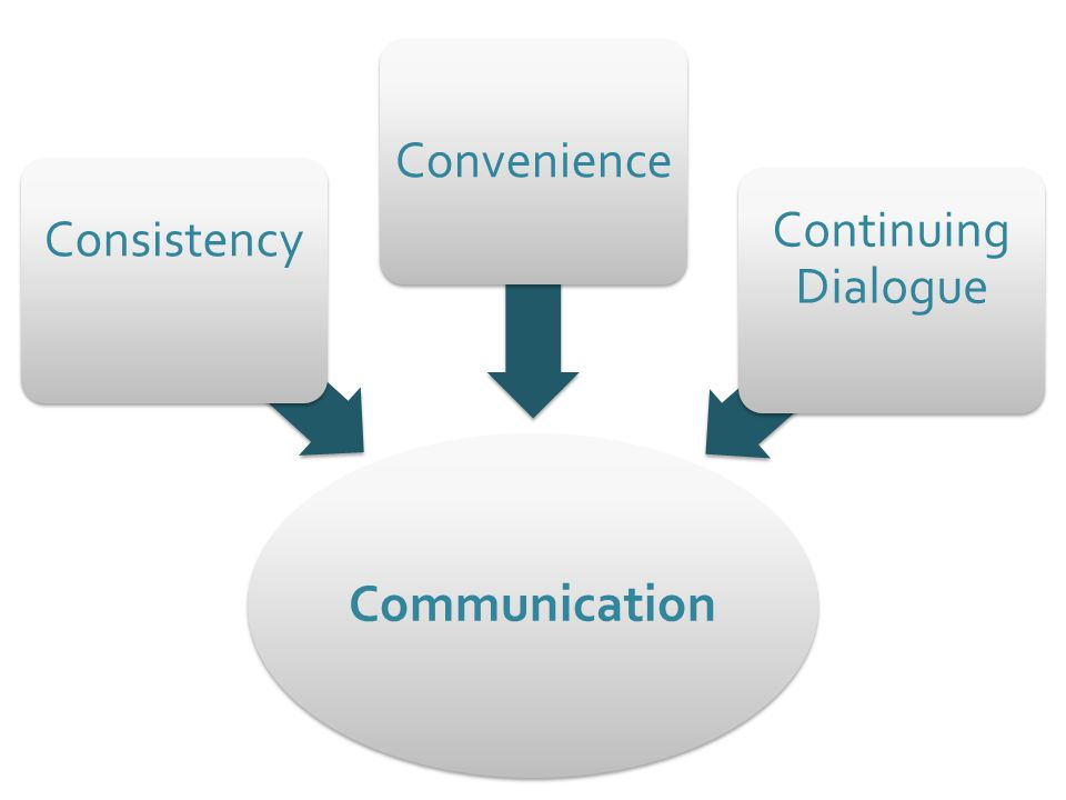 Communication Consistency Convenience Continuing Dialogue