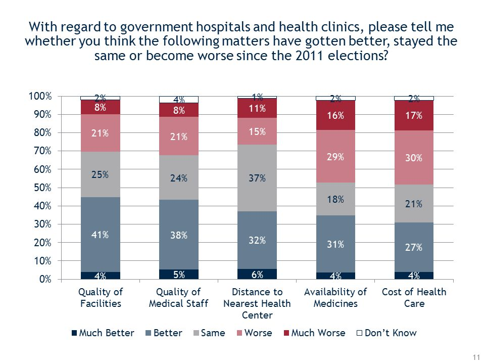 With regard to government hospitals and health clinics, please tell me whether you think the following matters have gotten better, stayed the same or become worse since the 2011 elections.