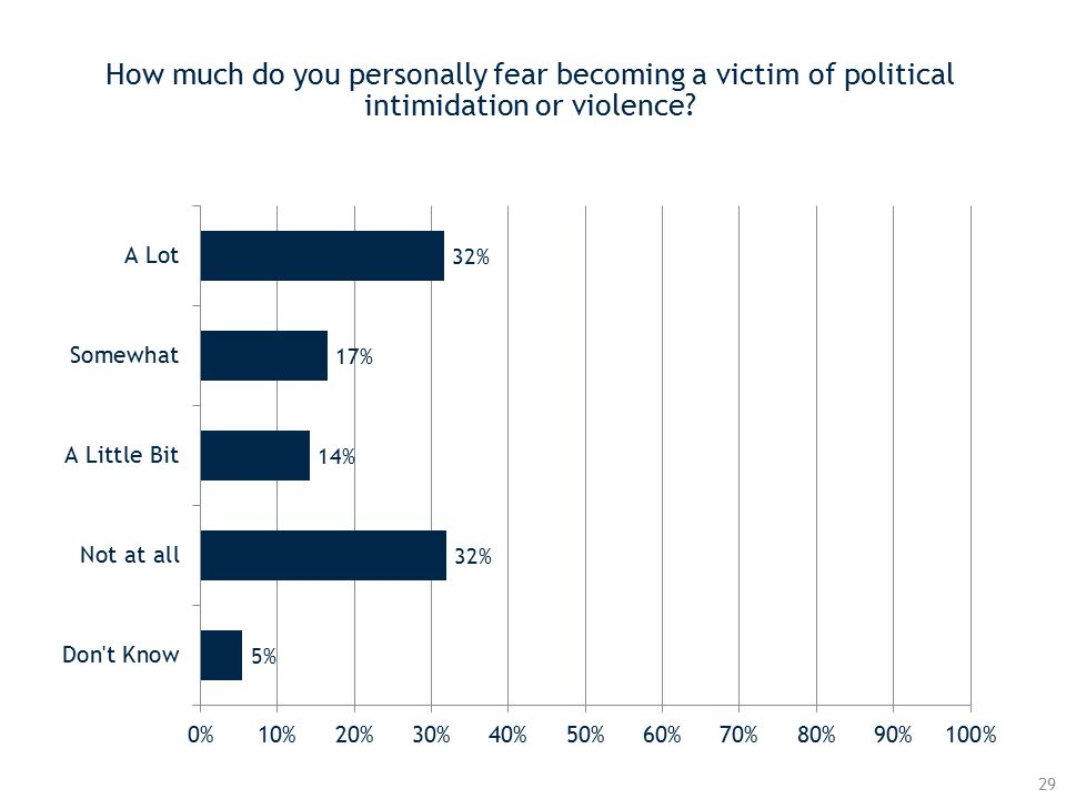 How much do you personally fear becoming a victim of political intimidation or violence 29