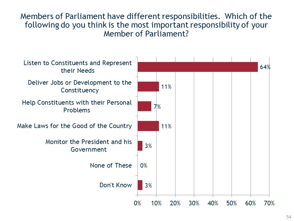 Members of Parliament have different responsibilities.