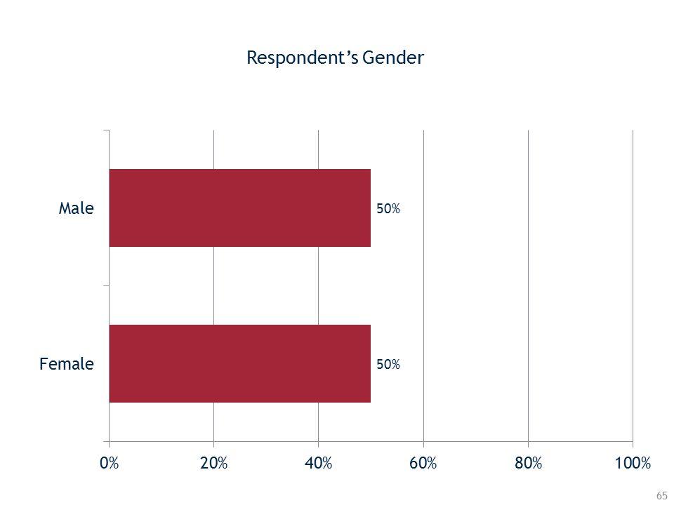 Respondent's Gender 65