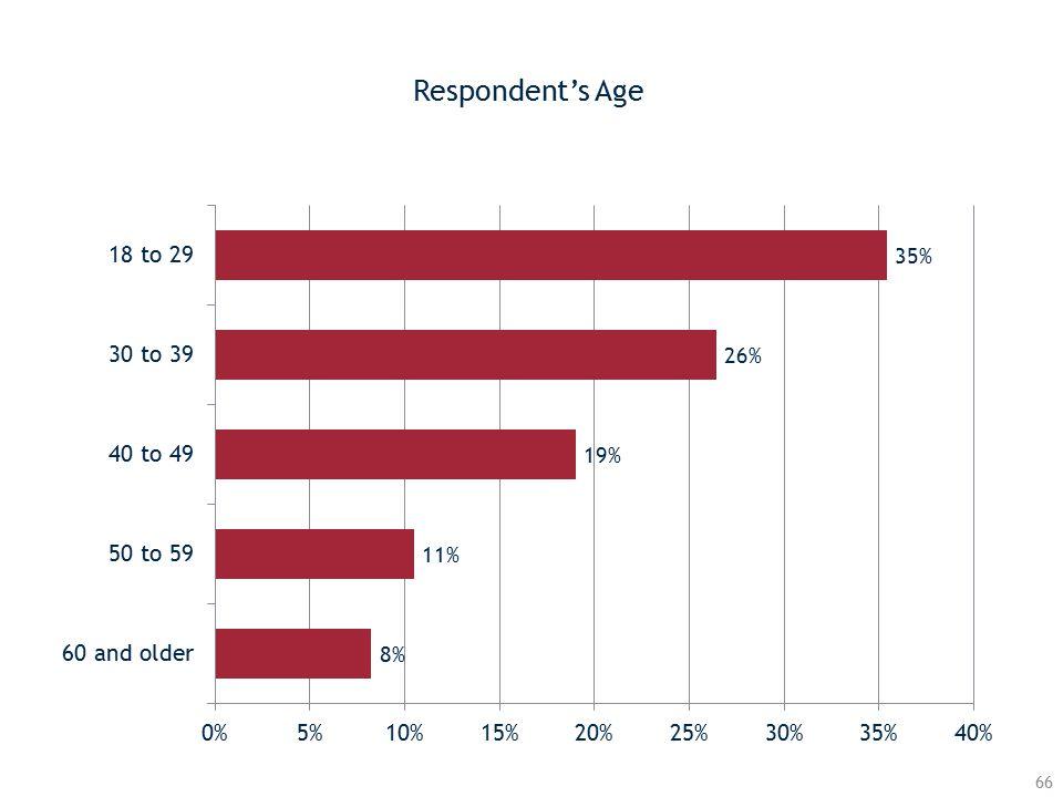 Respondent's Age 66