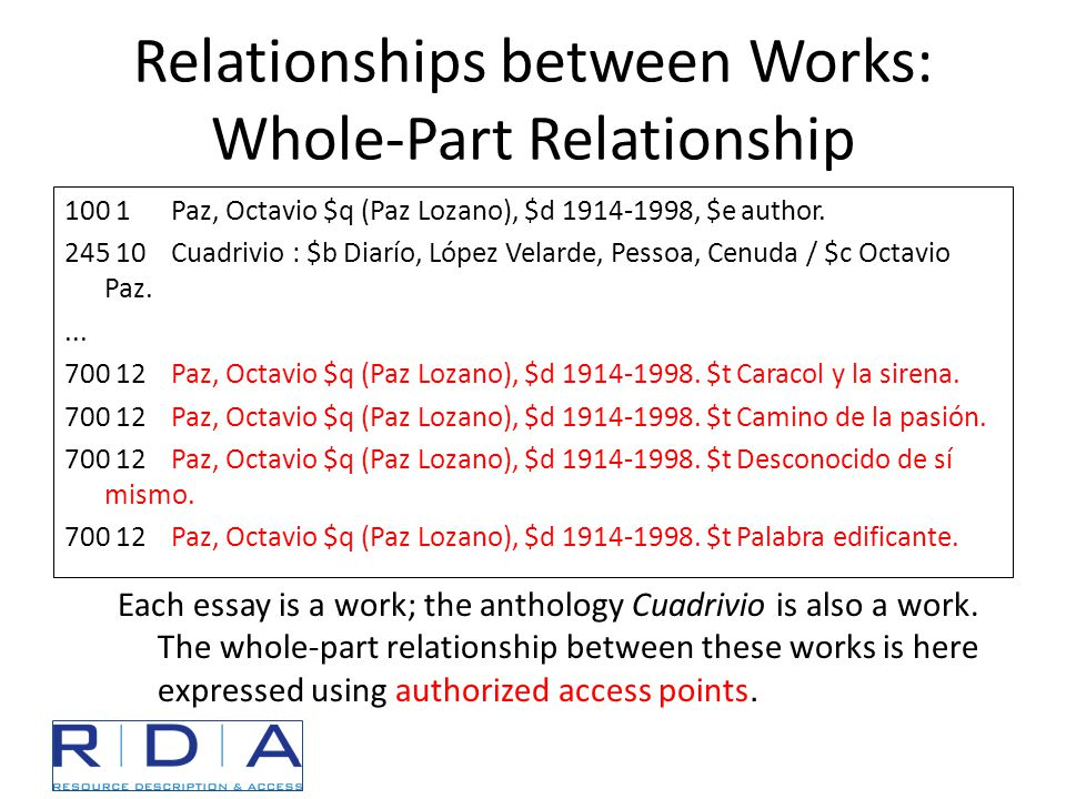 Relationships between Works: Whole-Part Relationship 100 1Paz, Octavio $q (Paz Lozano), $d 1914-1998, $e author.