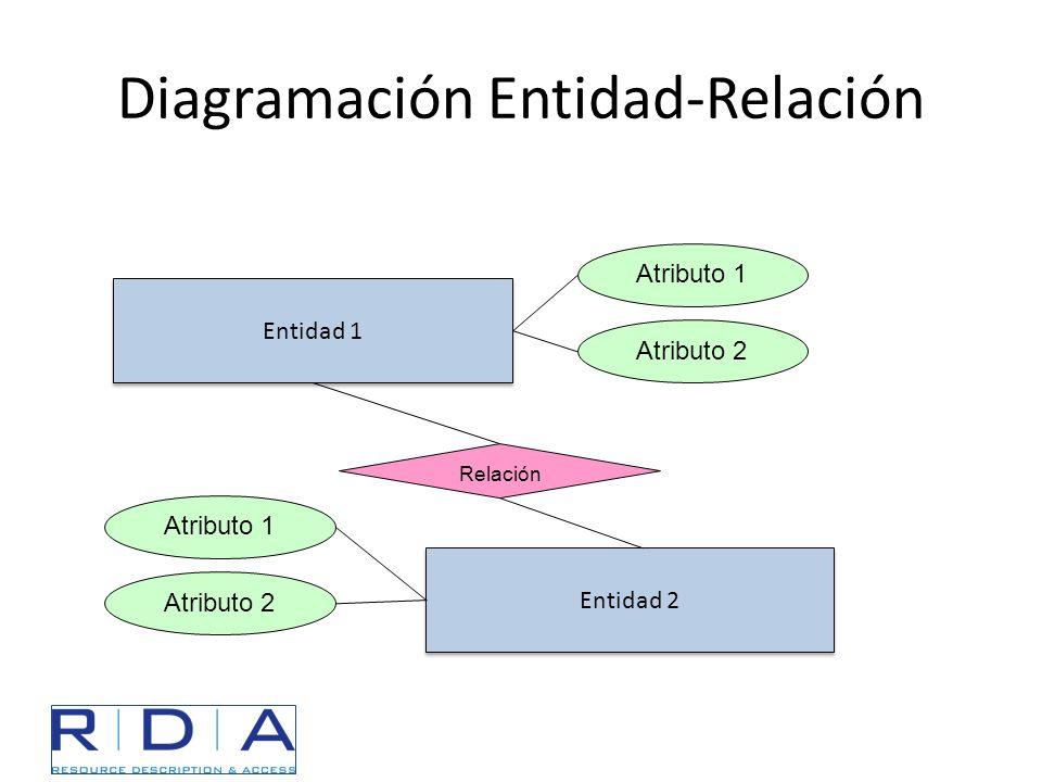 Diagramación Entidad-Relación Entidad 1 Entidad 2 Relación Atributo 1 Atributo 2 Atributo 1 Atributo 2