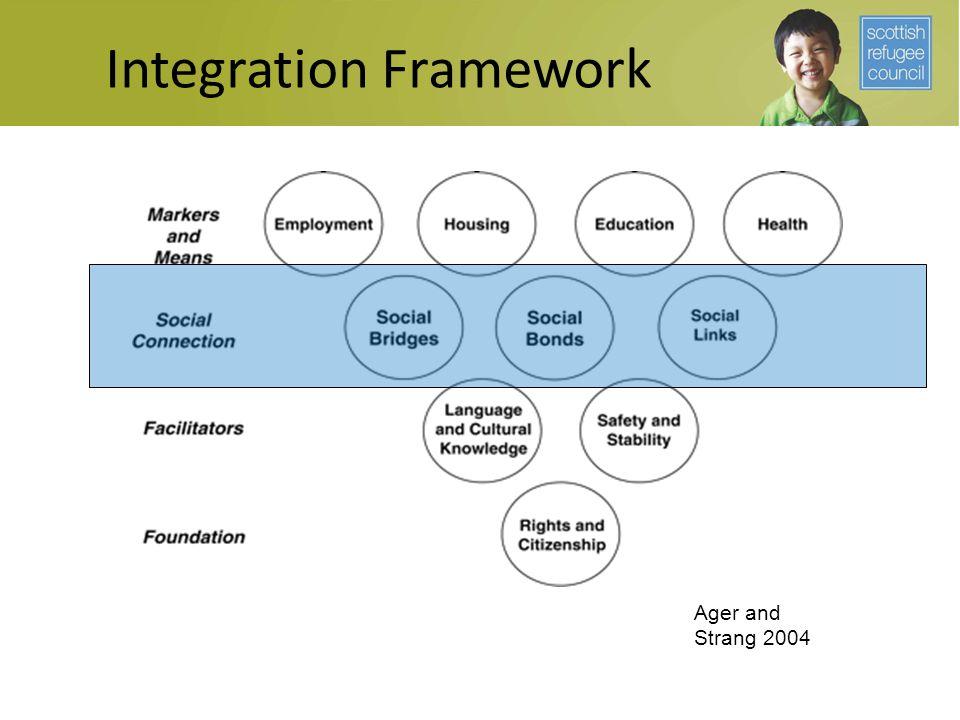 Integration Framework Ager and Strang 2004