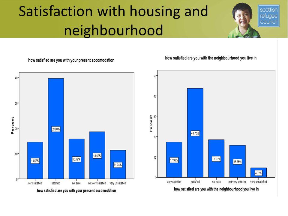Satisfaction with housing and neighbourhood