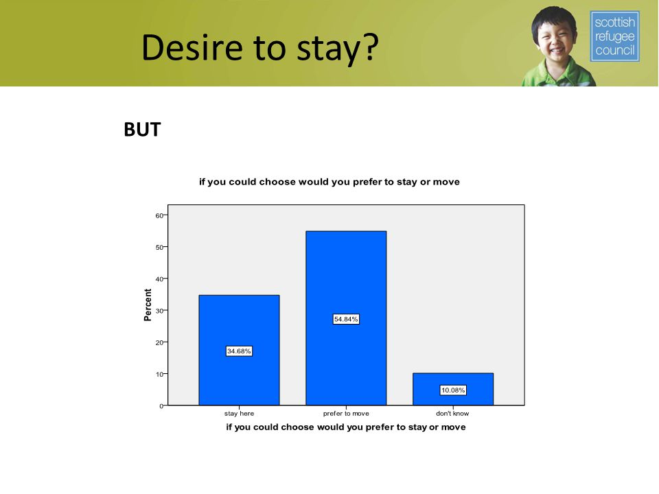 Desire to stay BUT