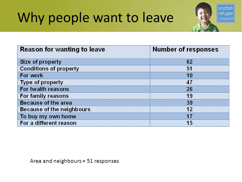 Why people want to leave Area and neighbours = 51 responses