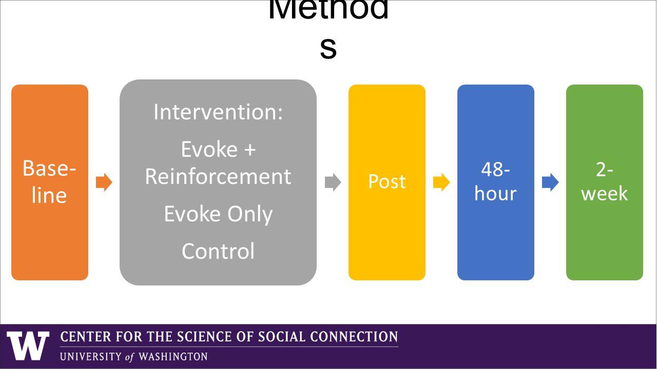Base- line Intervention: Evoke + Reinforcement Evoke Only Control Post 48- hour 2- week Method s