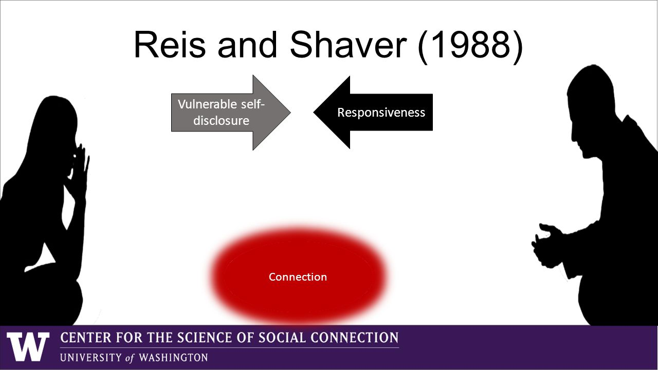 Discussion Support for our primary hypothesis Feelings of connection with the research assistants decreased for all three groups or Behave Reinforce Evoke Behave Evoke