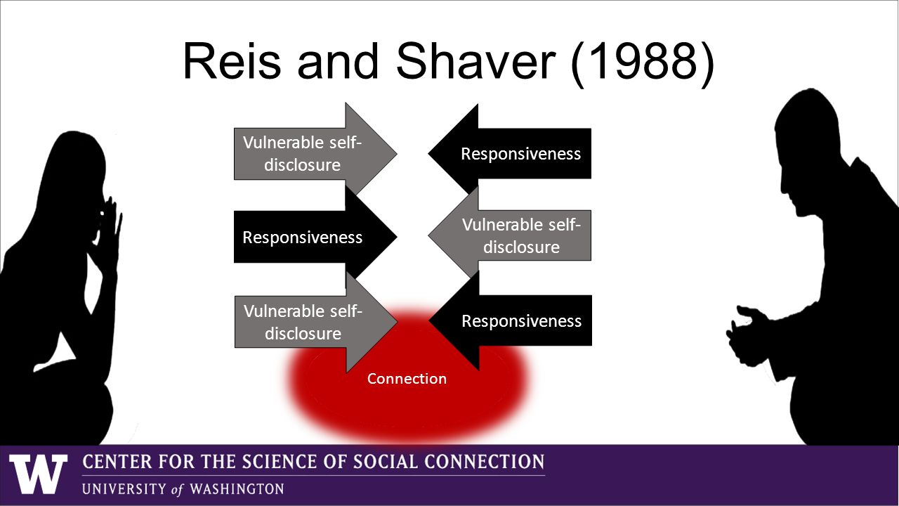 Reis and Shaver (1988) Vulnerable self- disclosure Responsiveness Connection
