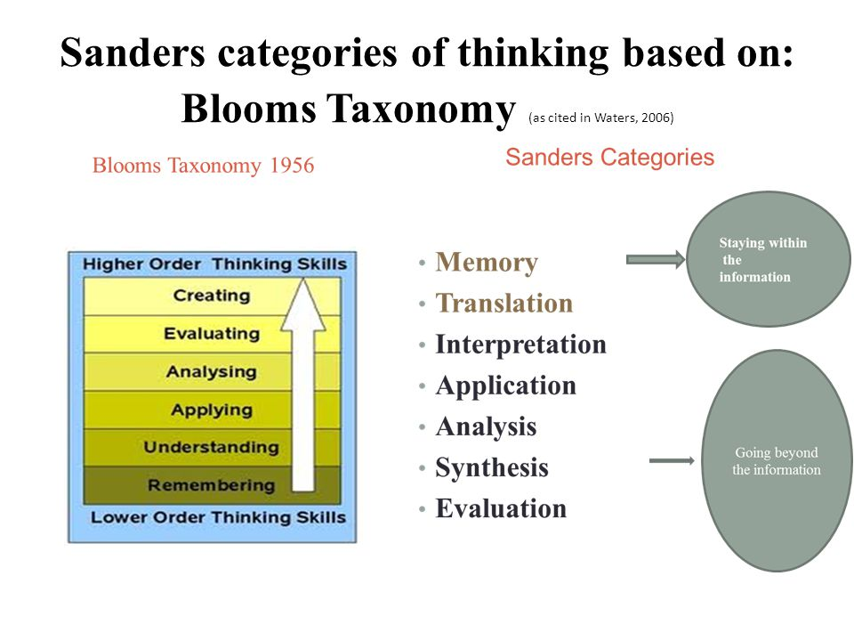 Sanders categories of thinking based on: Blooms Taxonomy (as cited in Waters, 2006)