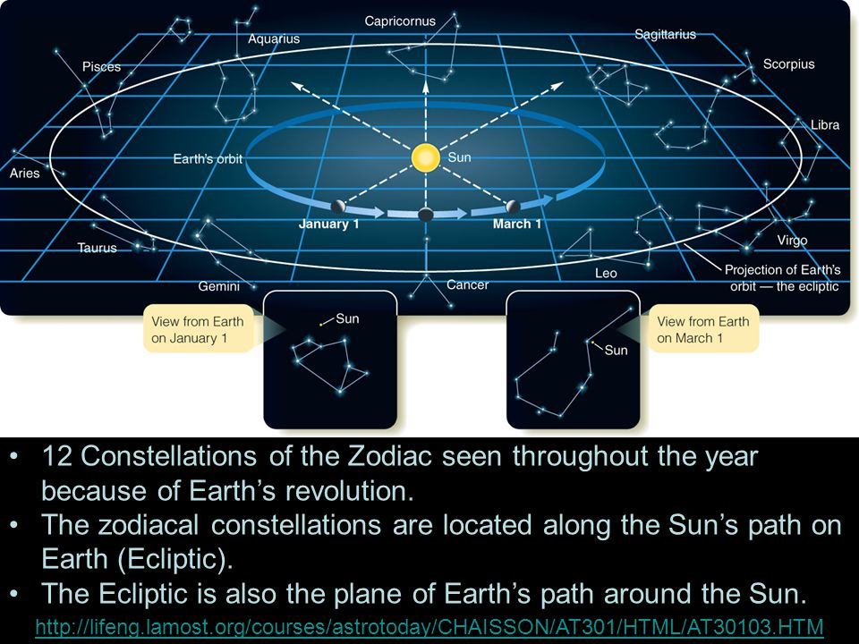 12 Constellations of the Zodiac seen throughout the year because of Earth's revolution.