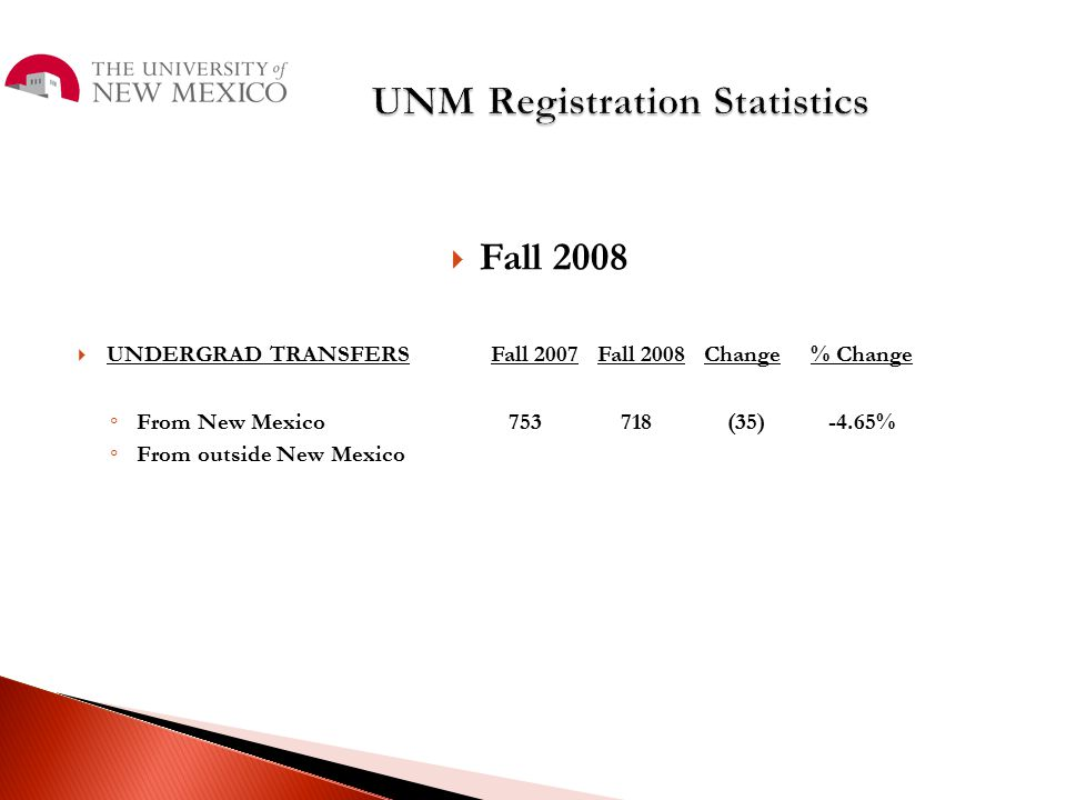  Fall 2008  UNDERGRAD TRANSFERSFall 2007Fall 2008Change% Change ◦ From New Mexico 753 718 (35) -4.65% ◦ From outside New Mexico