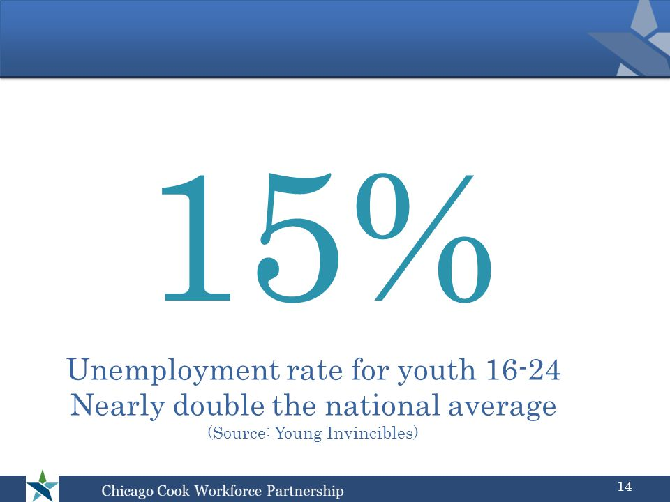 15% Unemployment rate for youth 16-24 Nearly double the national average (Source: Young Invincibles) 14