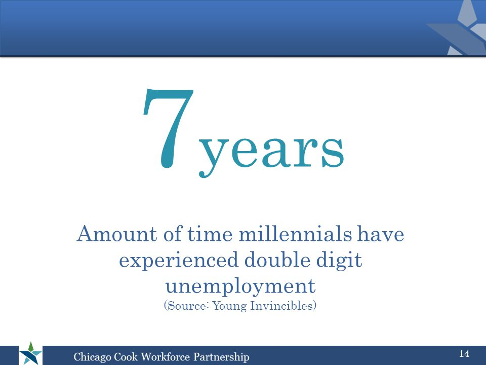 Amount of time millennials have experienced double digit unemployment (Source: Young Invincibles) 7 years 14