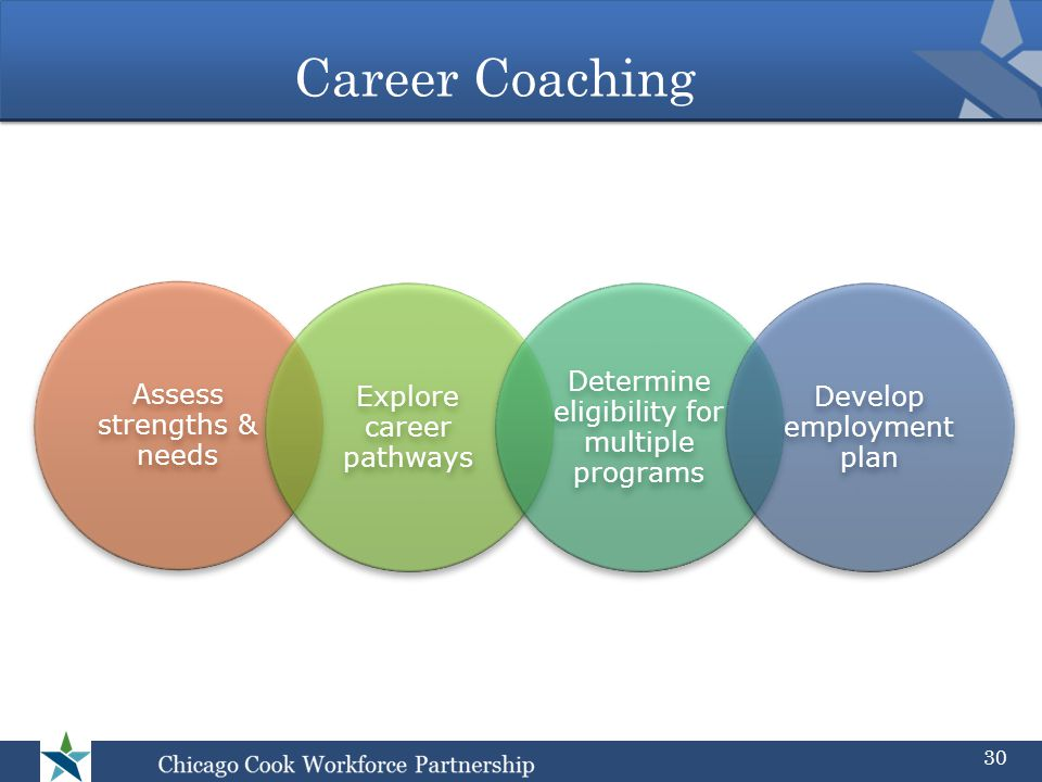 Career Coaching Assess strengths & needs Explore career pathways Determine eligibility for multiple programs Develop employmen t plan 30