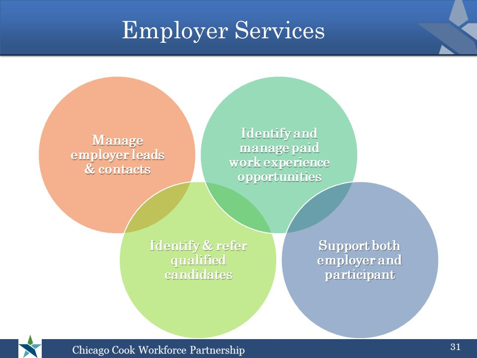 Employer Services Manage employer leads & contacts Identify & refer qualified candidates Identify and manage paid work experience opportunities Support both employer and participant 31