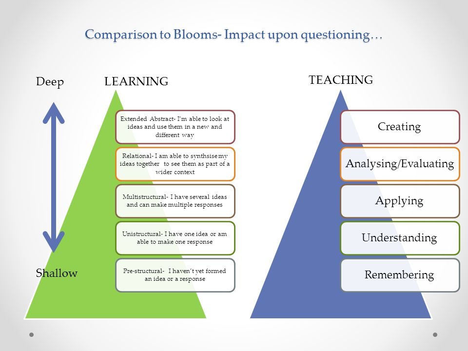 Comparison to Blooms- Impact upon questioning… Extended Abstract- I'm able to look at ideas and use them in a new and different way Relational- I am a