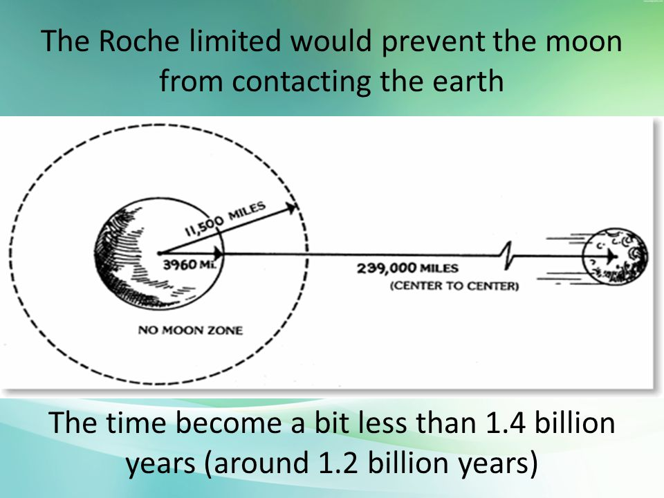 The Roche limited would prevent the moon from contacting the earth The time become a bit less than 1.4 billion years (around 1.2 billion years)