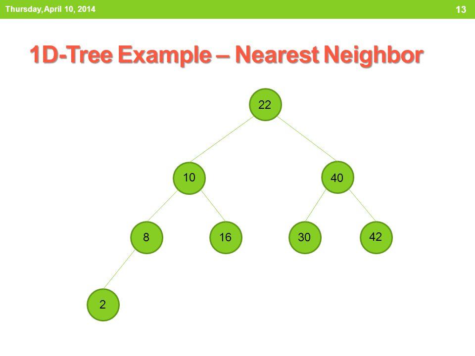 1D-Tree Example – Nearest Neighbor Thursday, April 10, 2014 13 22 10 8 2 40 42 3016