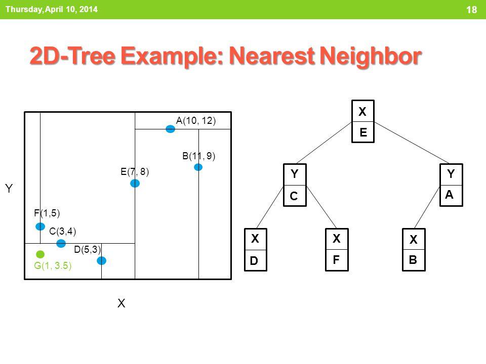 2D-Tree Example: Nearest Neighbor Thursday, April 10, 2014 18 X E Y C Y A X D X F X B X Y A(10, 12) B(11, 9) C(3,4) D(5,3) E(7, 8) F(1,5) G(1, 3.5)