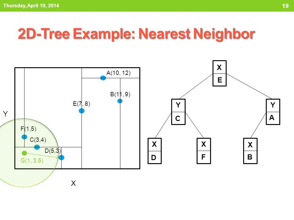2D-Tree Example: Nearest Neighbor Thursday, April 10, 2014 19 X E Y C Y A X D X F X B X Y A(10, 12) B(11, 9) C(3,4) D(5,3) E(7, 8) F(1,5) G(1, 3.5)