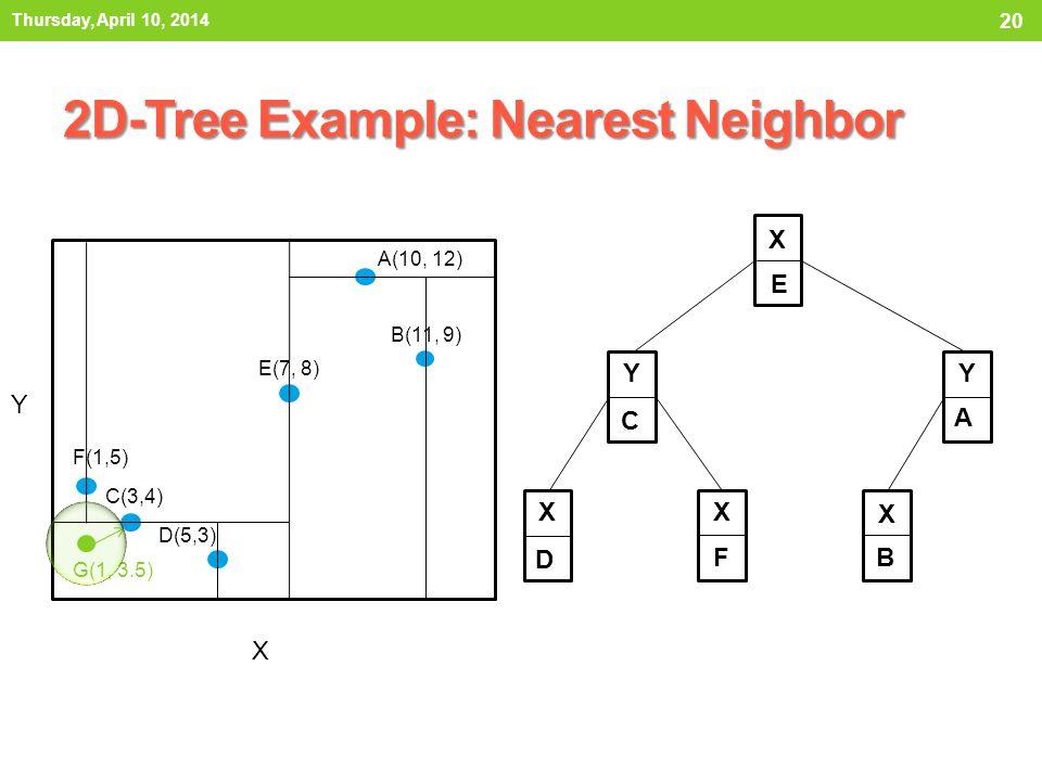 2D-Tree Example: Nearest Neighbor Thursday, April 10, 2014 20 X E Y C Y A X D X F X B X Y A(10, 12) B(11, 9) C(3,4) D(5,3) E(7, 8) F(1,5) G(1, 3.5)